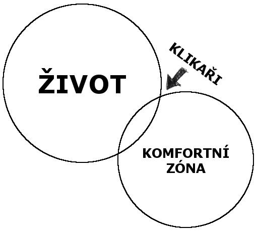 komfortní zóna